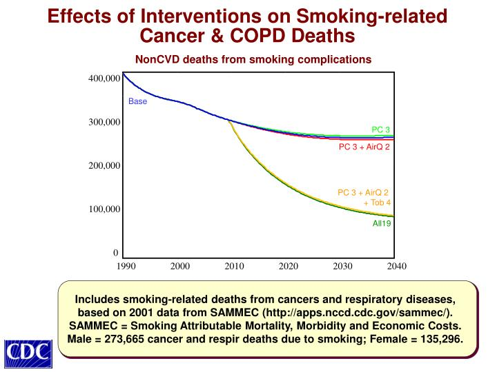 Effects of Interventions on Smoking-related Cancer & COPD Deaths