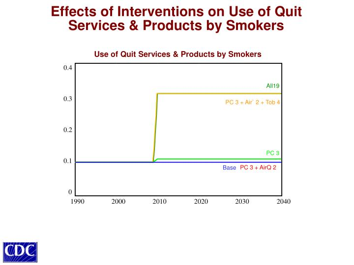 Effects of Interventions on Use of Quit Services & Products by Smokers