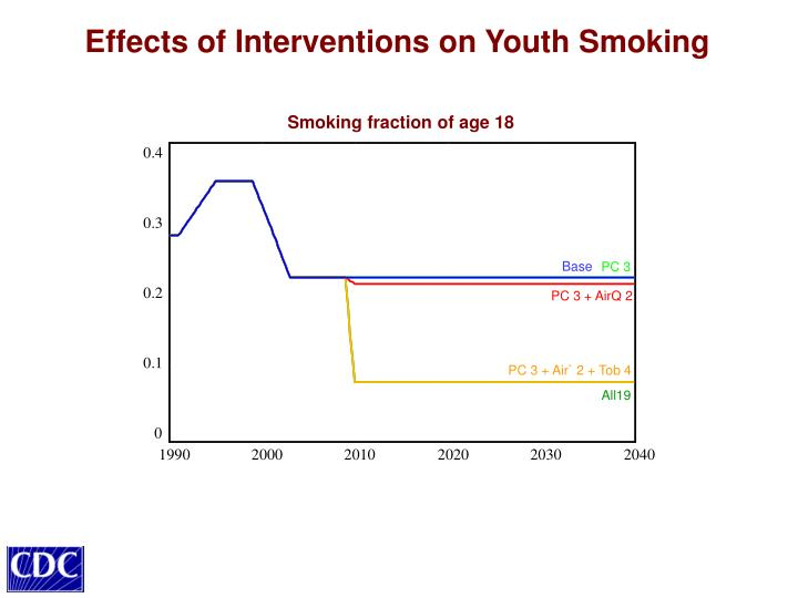 Effects of Interventions on Youth Smoking