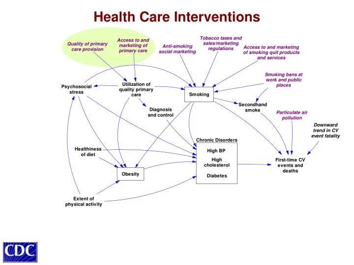 Health Care Interventions