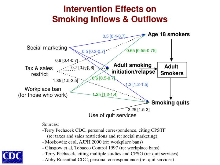 Intervention Effects on