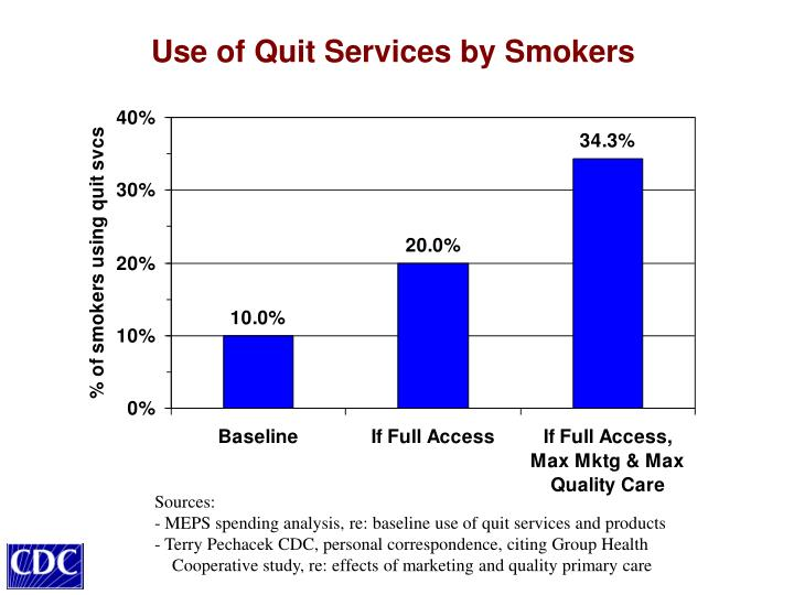 Use of Quit Services by Smokers