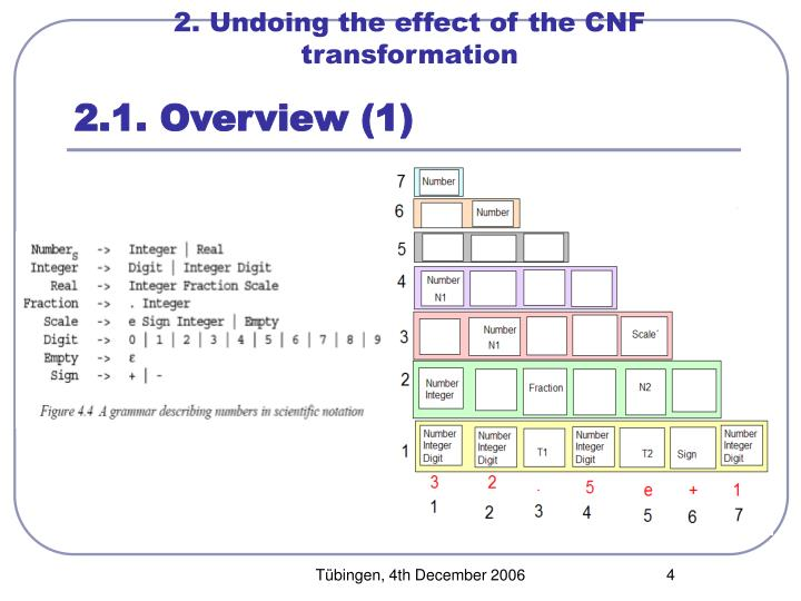 2. Undoing the effect of the CNF transformation