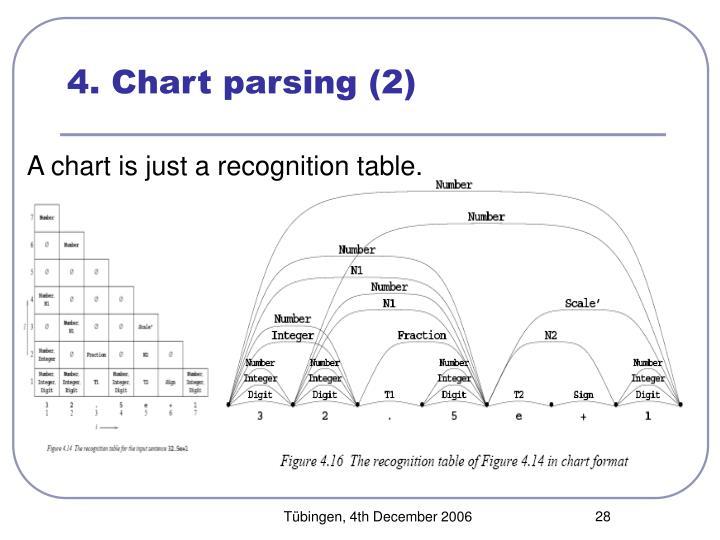 4. Chart parsing (2)