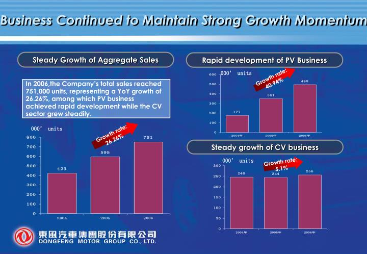 Business Continued to Maintain Strong Growth Momentum