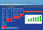 prc auto industry position in the global market