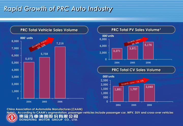 Rapid Growth of PRC Auto Industry