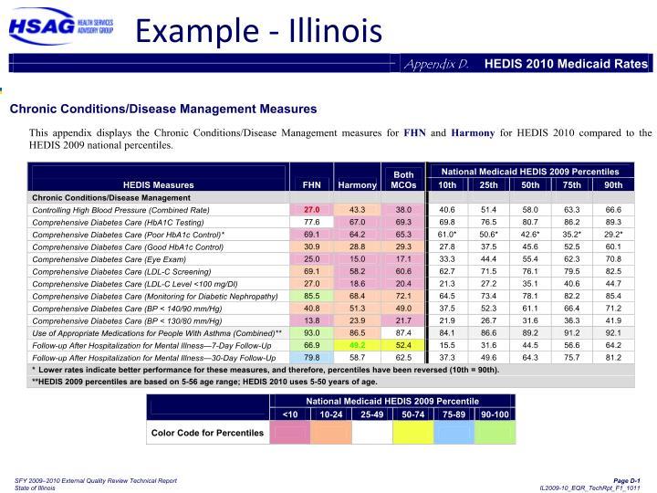 Example - Illinois