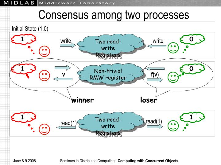 Consensus among two processes