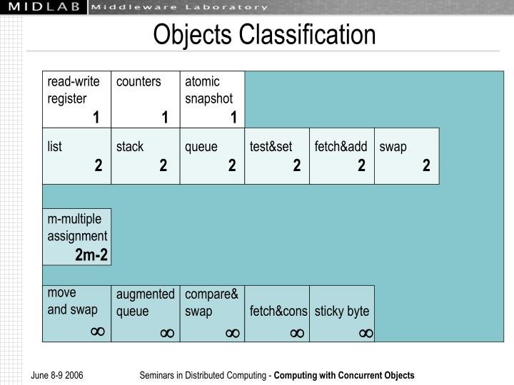 Objects Classification
