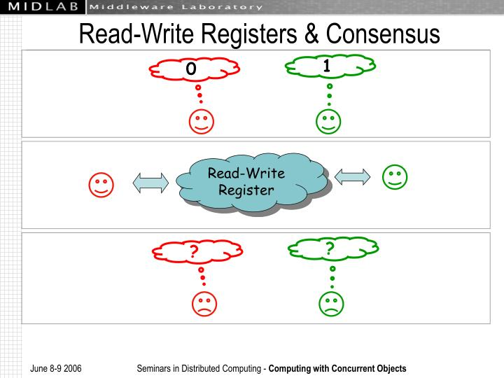 Read-Write Registers & Consensus