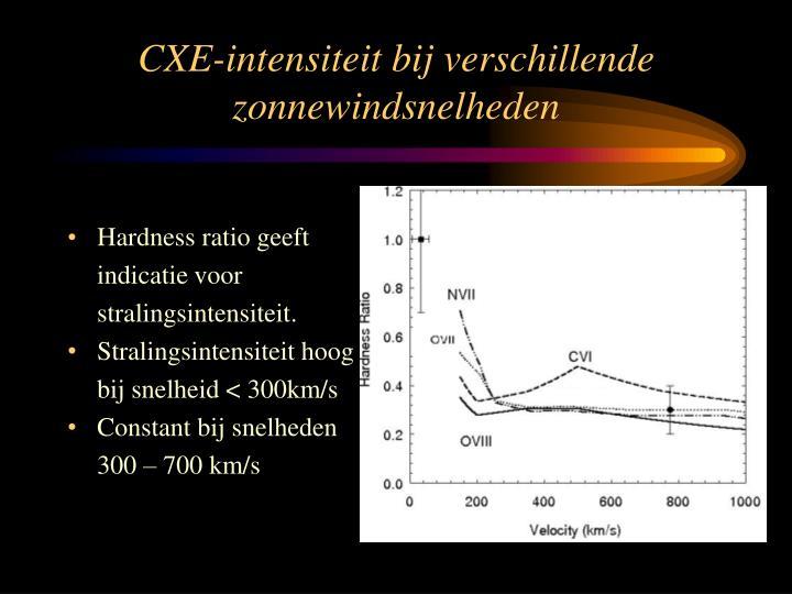 CXE-intensiteit bij verschillende zonnewindsnelheden