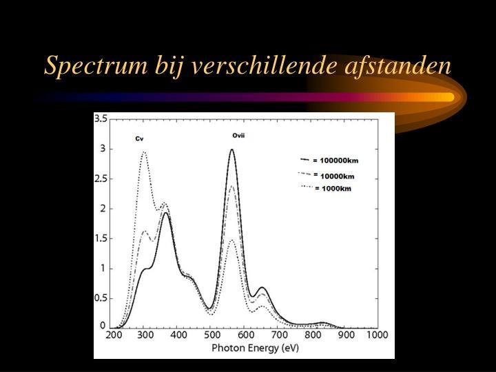 Spectrum bij verschillende afstanden