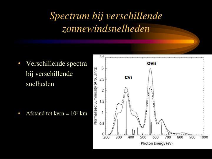 Spectrum bij verschillende zonnewindsnelheden