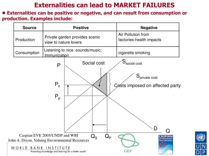 Externalities can lead to MARKET FAILURES