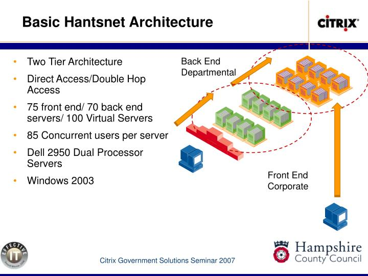 Basic Hantsnet Architecture