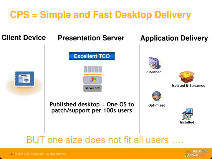 CPS = Simple and Fast Desktop Delivery
