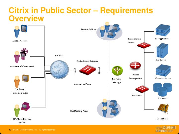 Citrix in Public Sector – Requirements