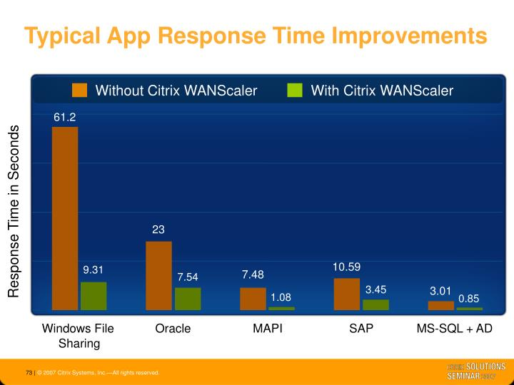 With Citrix WANScaler