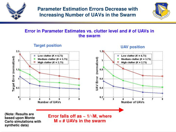 Parameter Estimation Errors Decrease with Increasing Number of UAVs in the Swarm