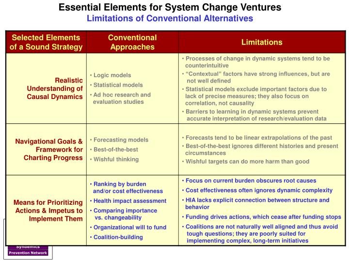 Essential Elements for System Change Ventures