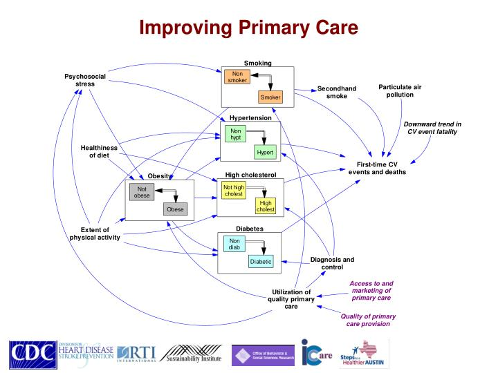 Improving Primary Care
