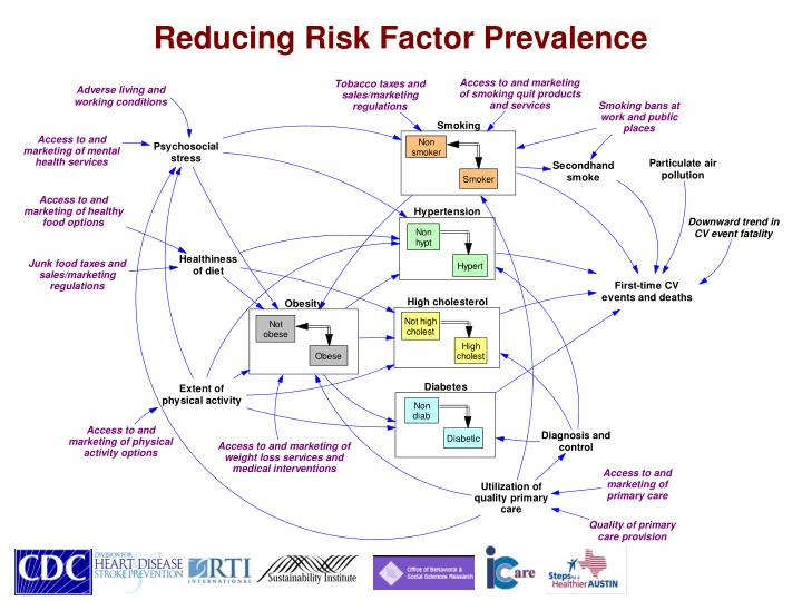 Reducing Risk Factor Prevalence