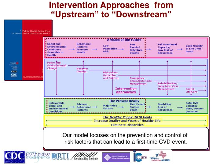Intervention Approaches  from