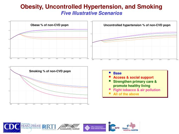 Obesity, Uncontrolled Hypertension, and Smoking