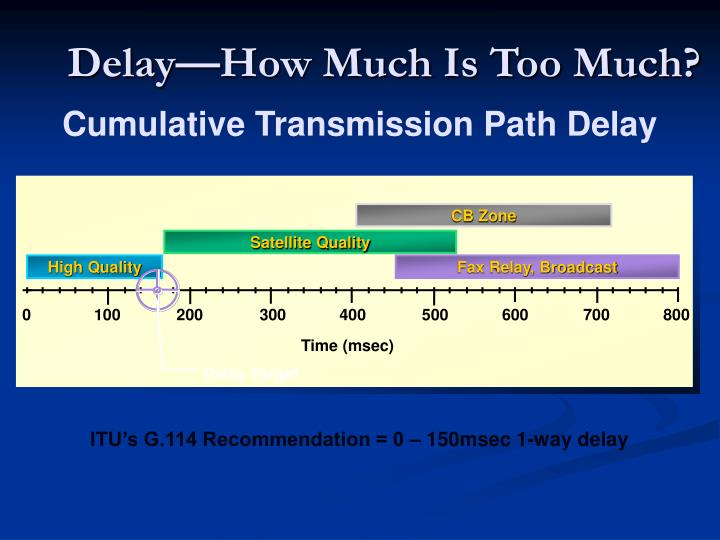 Delay—How Much Is Too Much?