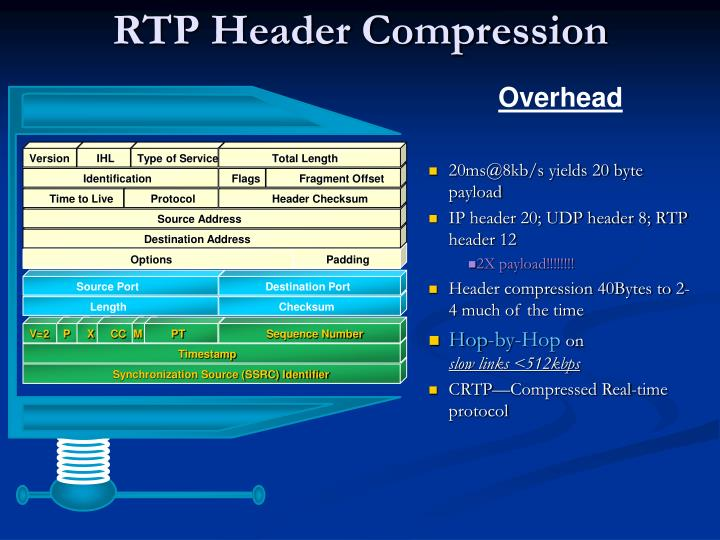 RTP Header Compression