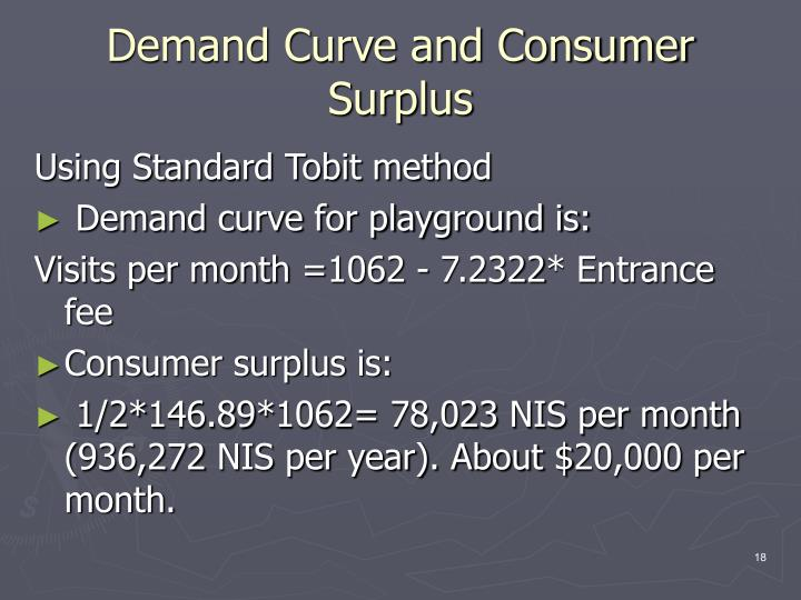 Demand Curve and Consumer Surplus