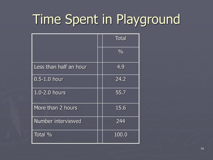 Time Spent in Playground
