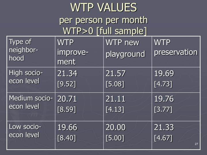 WTP VALUES