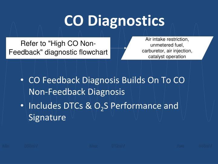 CO Diagnostics