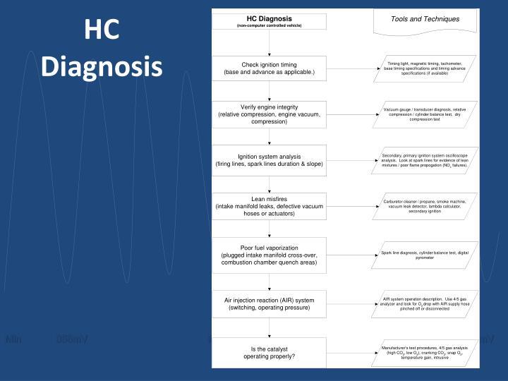 HC Diagnosis
