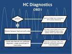 hc diagnostics obd i1