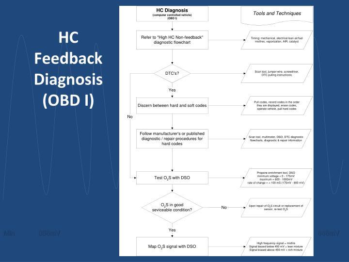 HC Feedback Diagnosis