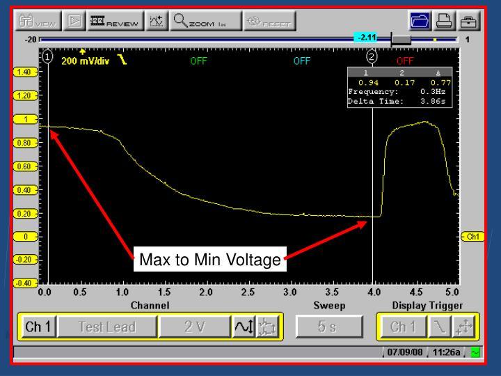 Max to Min Voltage