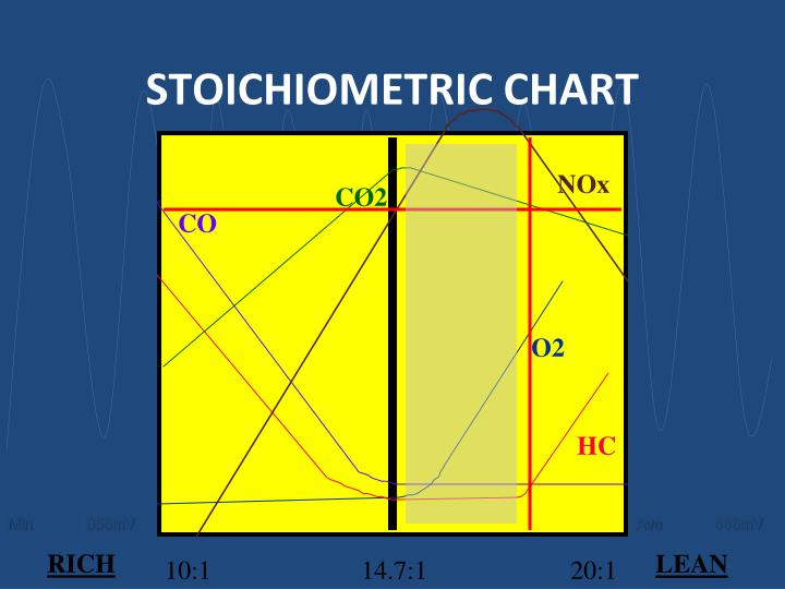 STOICHIOMETRIC CHART