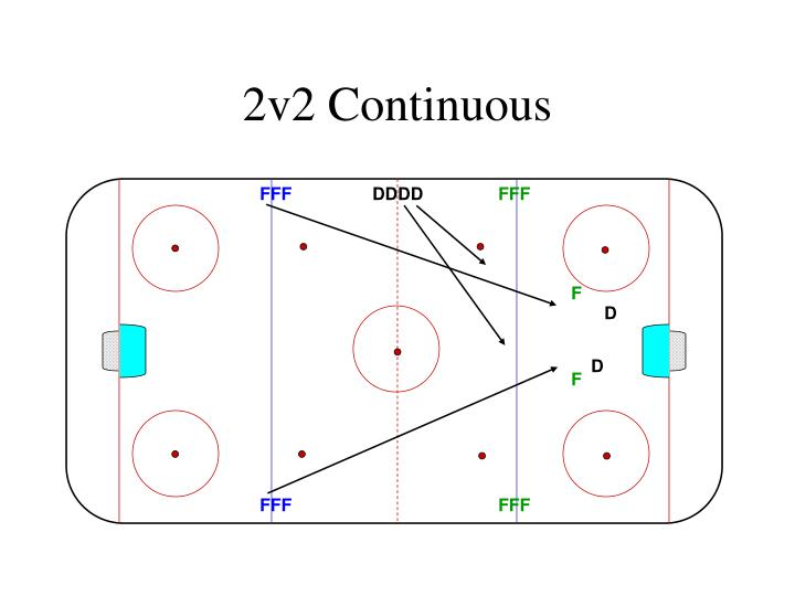 2v2 Continuous