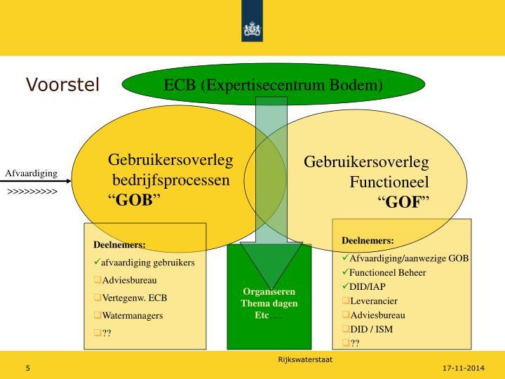 ECB (Expertisecentrum Bodem)