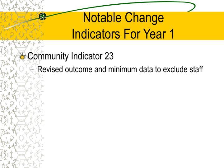 Notable Change