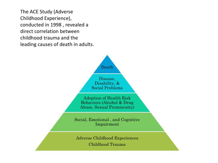 The ACE Study (Adverse Childhood Experience), conducted in 1998 , revealed a direct correlation between childhood trauma and the leading causes of death in adults.