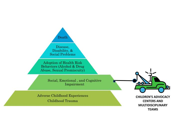 CHILDREN'S ADVOCACY CENTERS AND MULTIDISCIPLINARY TEAMS
