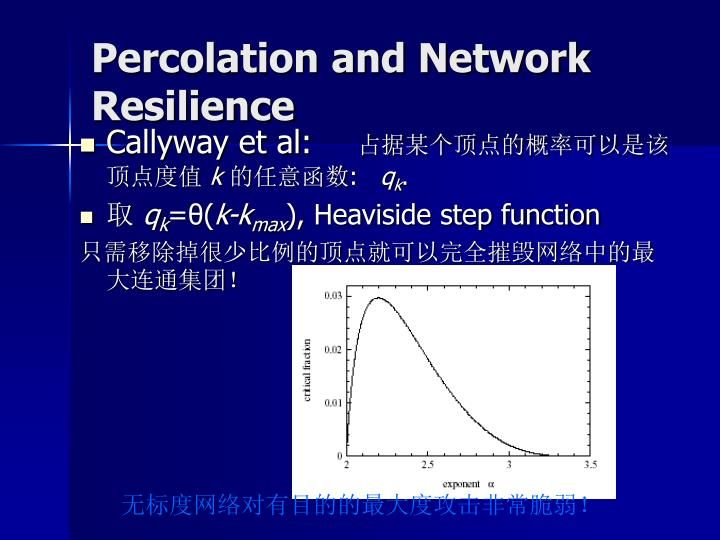 Percolation and Network Resilience