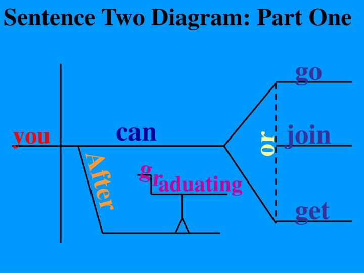 Sentence Two Diagram: Part One