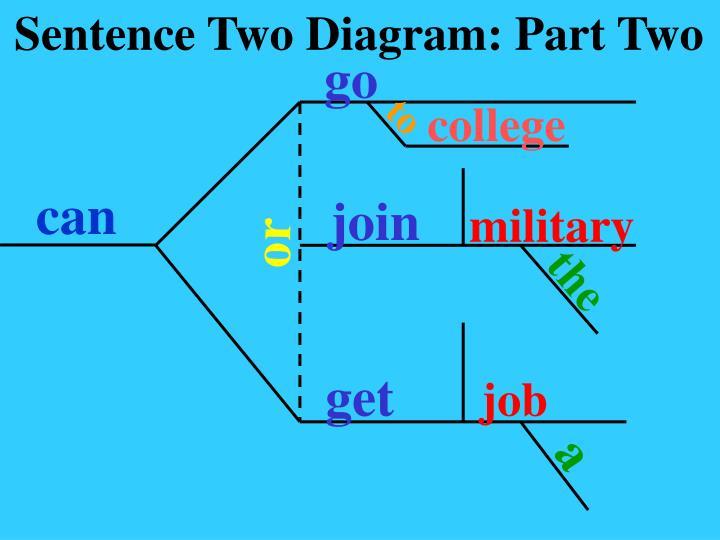 Sentence Two Diagram: Part Two