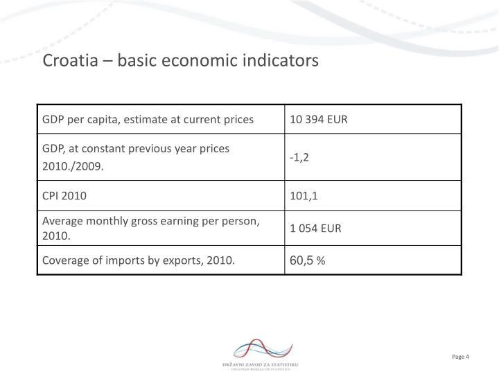 Croatia – basic economic indicators