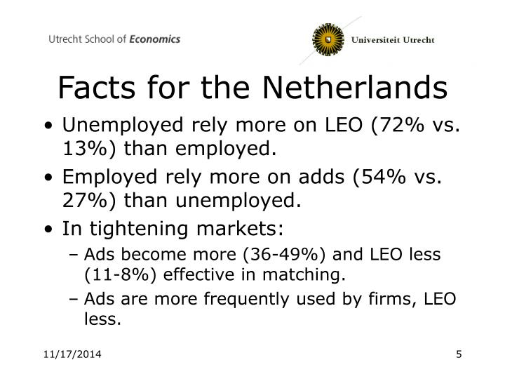 Facts for the Netherlands
